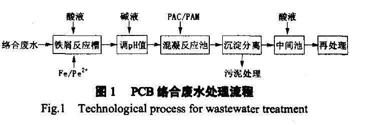 利用原电池原理净化pcb络合废水